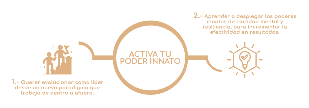ACTIVA-TU-PODER-INNATO